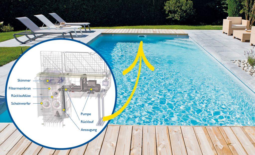 Pool-Filtertechnik